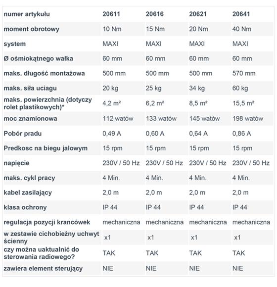 Porównanie standardowych silników do rolet firmy Schellenberg